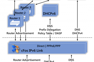 cFos IPv6 Link Windows (x64 bit) screenshot
