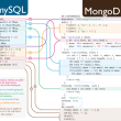 MongoDB for Linux
